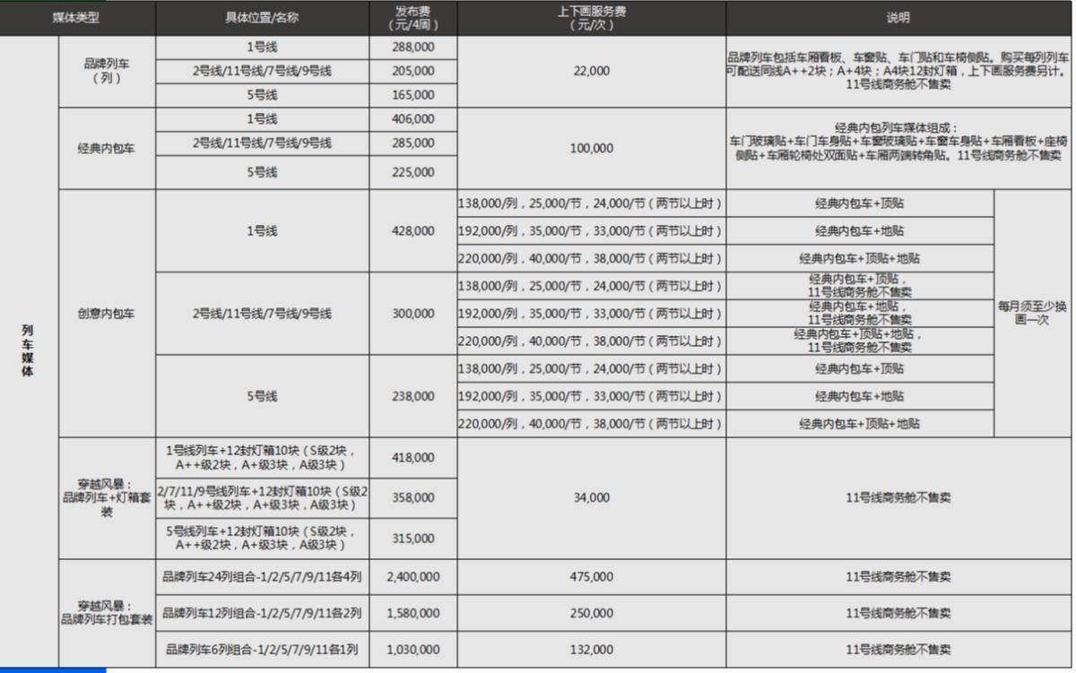 深圳地铁列车广告价格