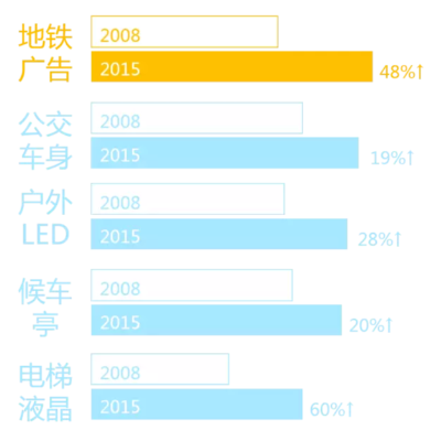 看深圳地铁数据,为什么选择地铁广告