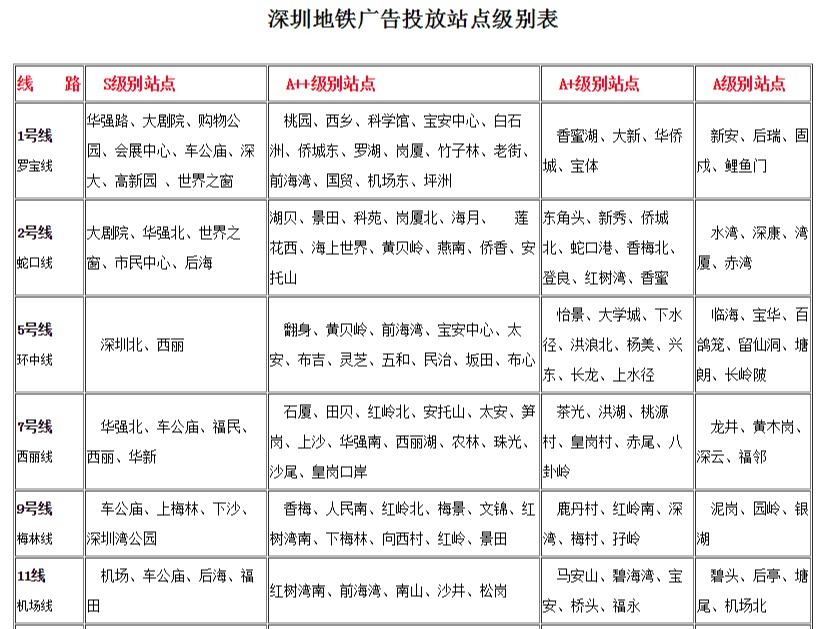 深圳地铁站点分级