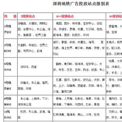 深圳地铁广告一般是如何定价的?深圳地铁广告收费标准