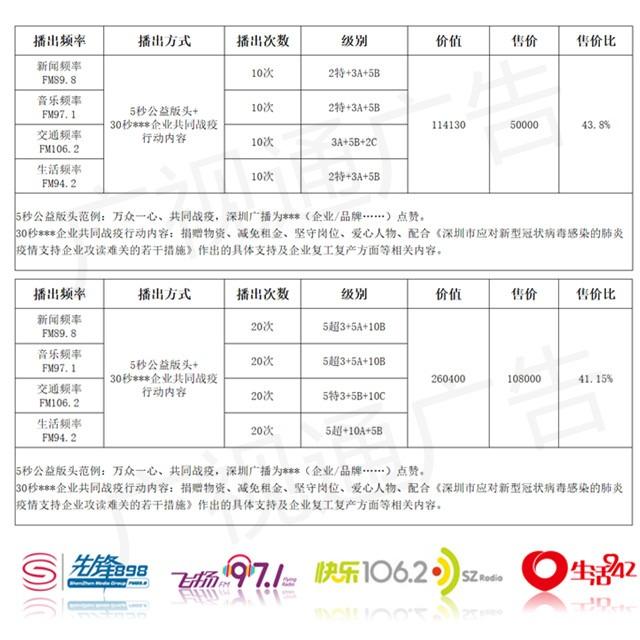"""""""万众一心,共同战疫""""深圳广播电台广告企业宣传推广方案"""