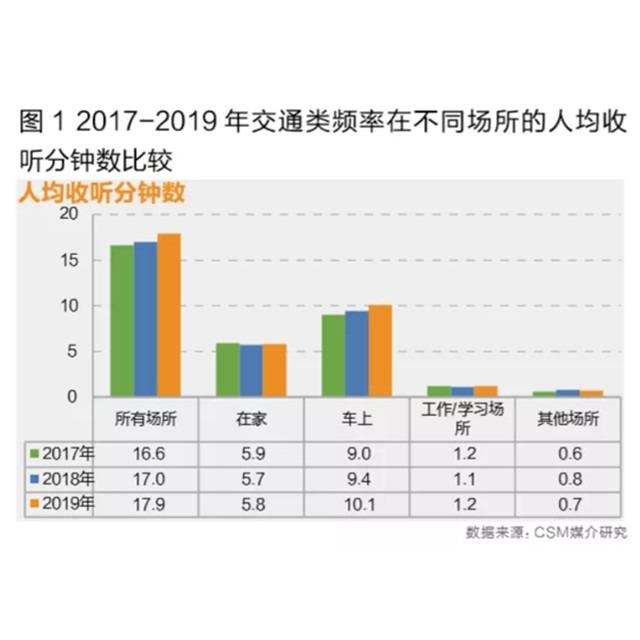 交通广播增长之道(上)——收听时长三连涨,车载优势更显著