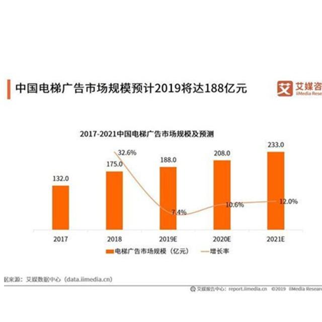 电梯广告媒体行业报告:2019电梯广告覆盖人群规模将超6.5亿