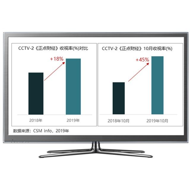 万元上央视,CCTV-2央视2套正点财经,助力企业品牌创未来