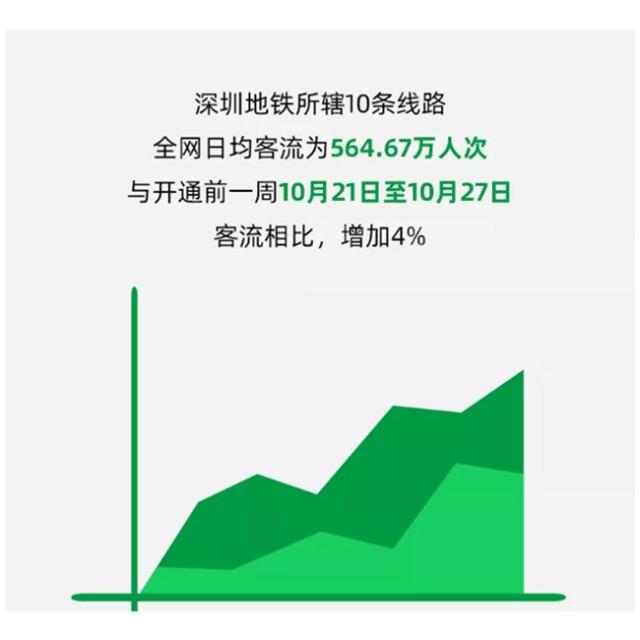 现场实拍!深圳地铁8号线单日客流超10万人次!